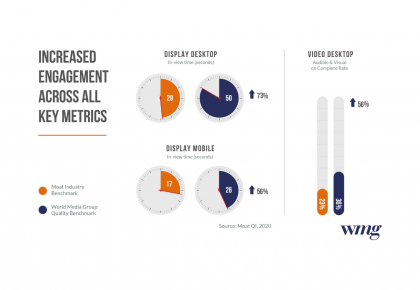 Moat Analysis shows Trusted Media continues to deliver increased engagement and viewability for advertisers during Covid-19